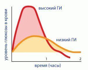 Что такое гликемический индекс и как он отражается на весе