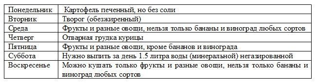 Углеводная диета для похудения (таблица)